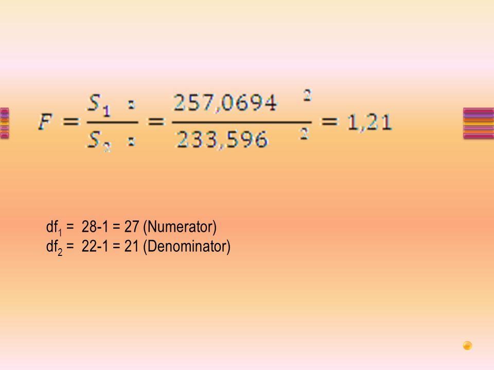 df1 = 28-1 = 27 (Numerator) df2 = 22-1 = 21 (Denominator)