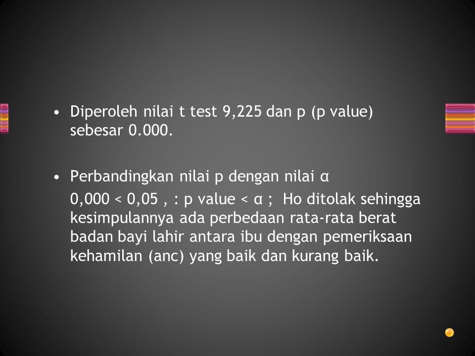 Diperoleh nilai t test 9,225 dan p (p value) sebesar 0.000.