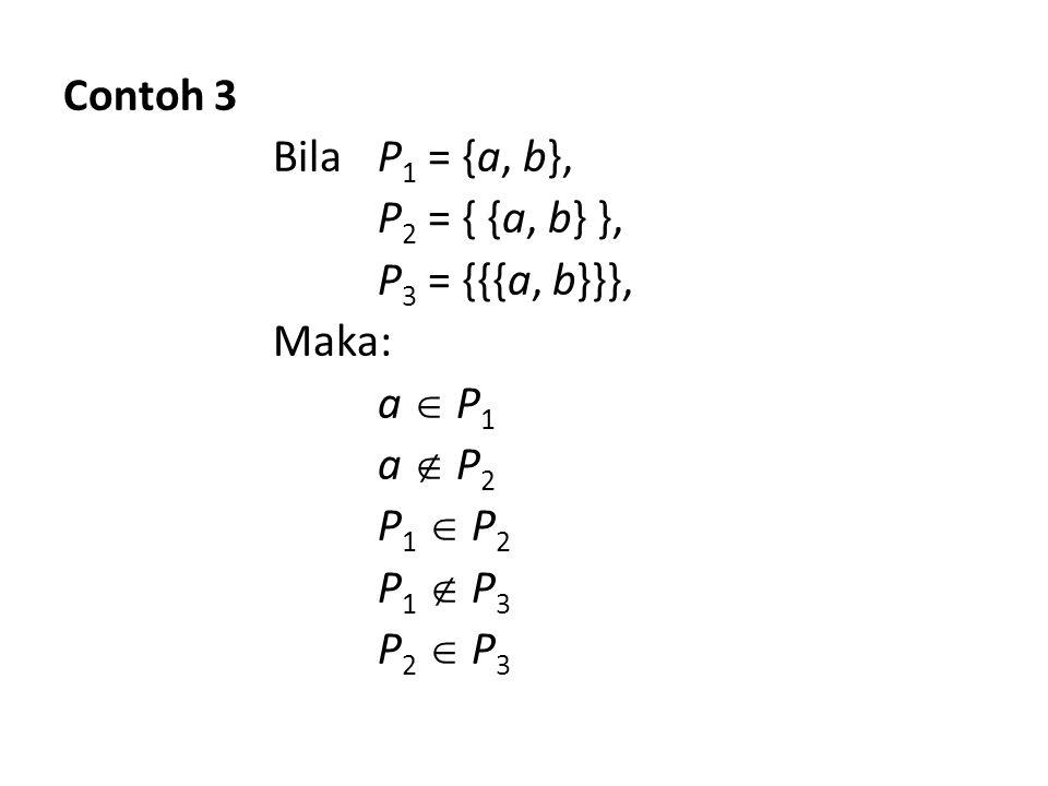 Contoh 3 Bila P1 = {a, b}, P2 = { {a, b} }, P3 = {{{a, b}}}, Maka: a  P1 a  P2 P1  P2 P1  P3 P2  P3