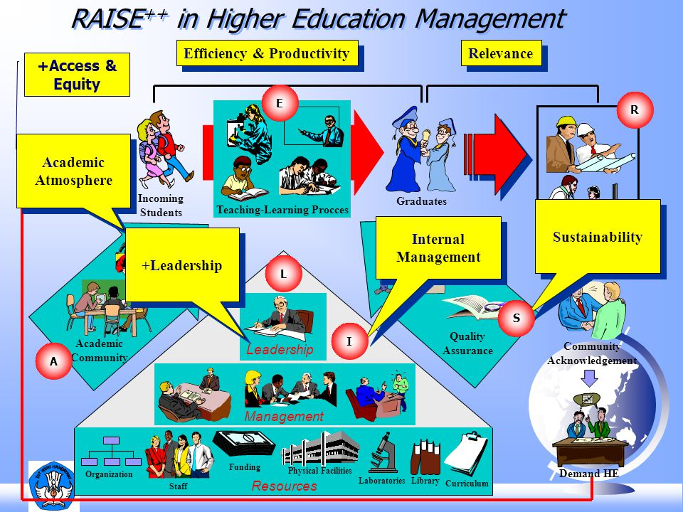 RAISE++ in Higher Education Management