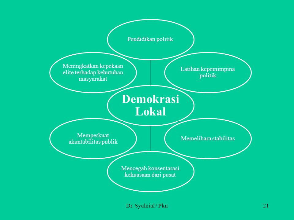 Dr. Syahrial / Pkn Demokrasi Lokal Pendidikan politik