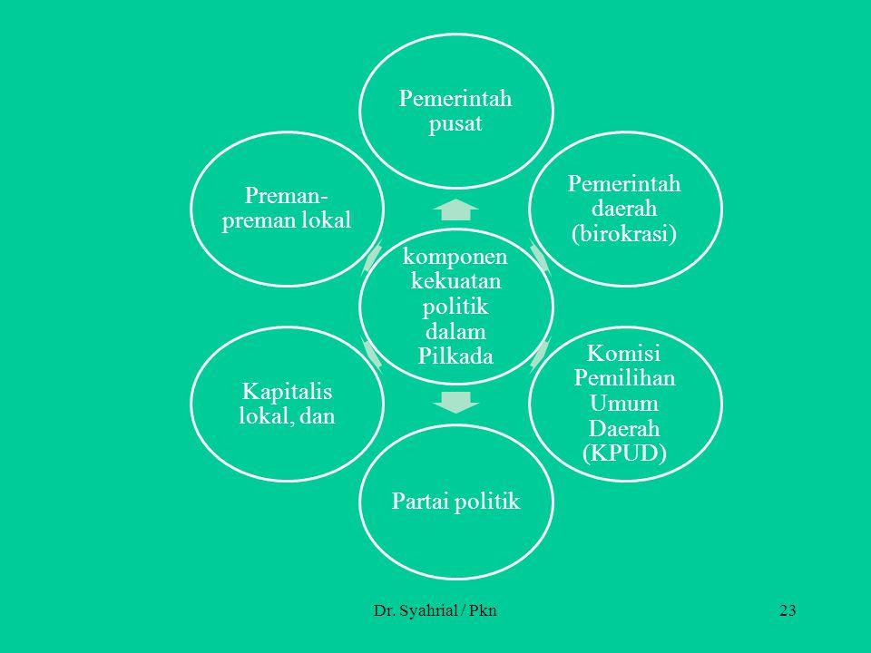 komponen kekuatan politik dalam Pilkada Pemerintah pusat