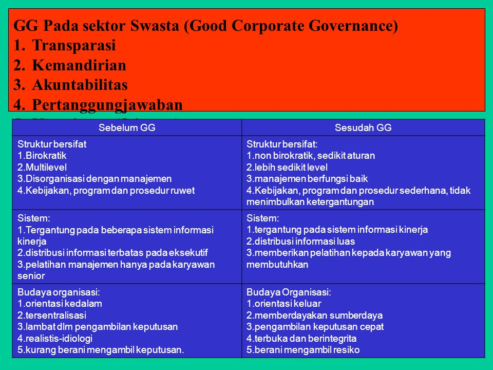 GG Pada sektor Swasta (Good Corporate Governance) Transparasi