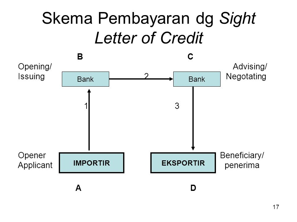Skema Pembayaran dg Sight Letter of Credit