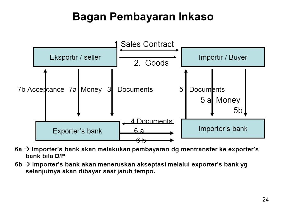 Bagan Pembayaran Inkaso