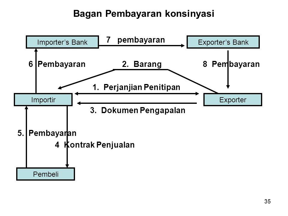 Bagan Pembayaran konsinyasi