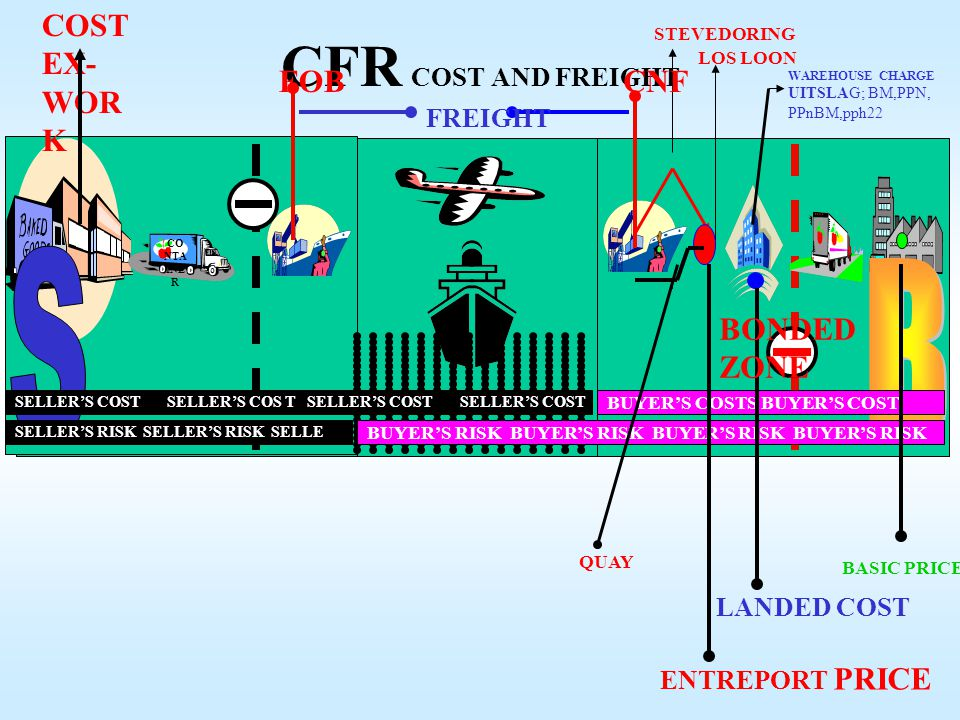 CFR COST AND FREIGHT S B COST EX-WORK FOB CNF BONDED ZONE FREIGHT
