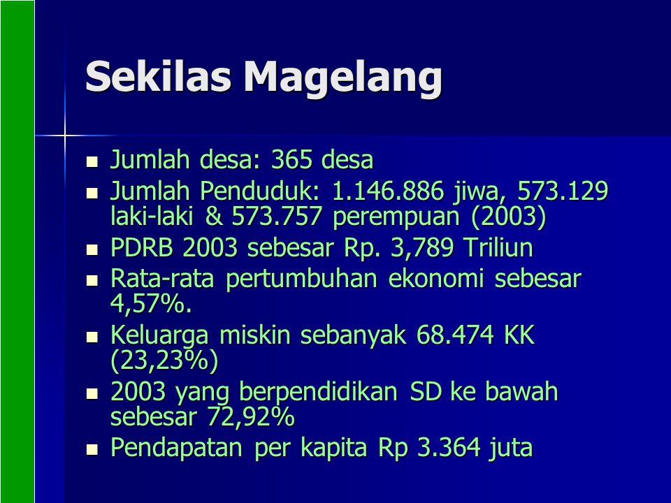 Sekilas Magelang Jumlah desa: 365 desa