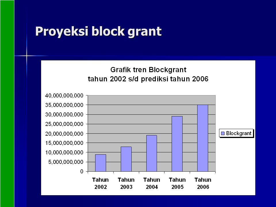 Proyeksi block grant