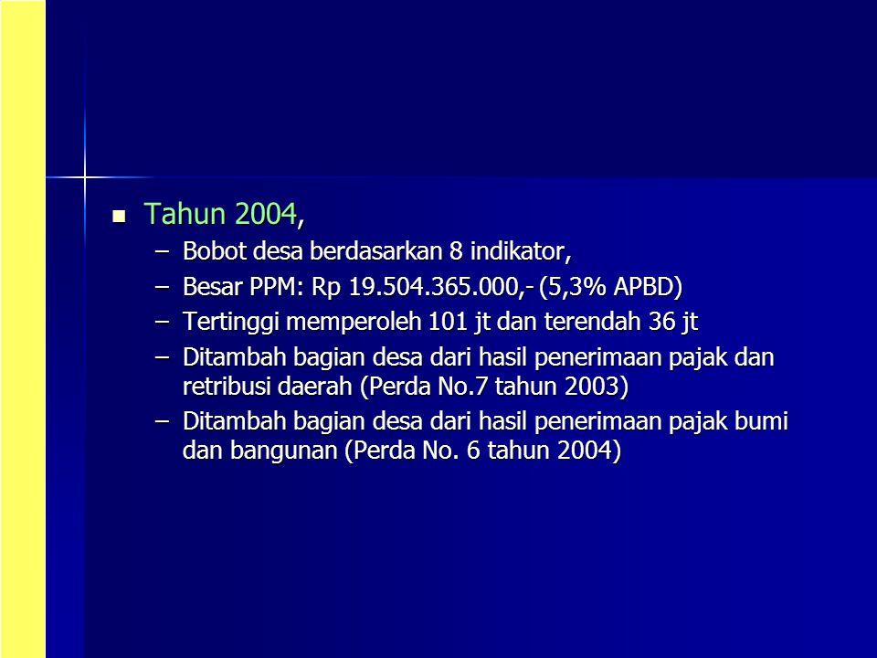 Tahun 2004, Bobot desa berdasarkan 8 indikator,