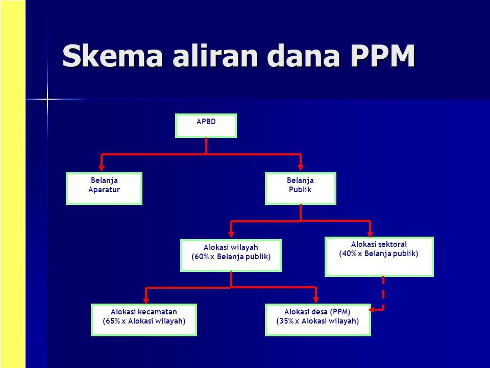 Skema aliran dana PPM APBD Belanja Aparatur Publik Alokasi wilayah