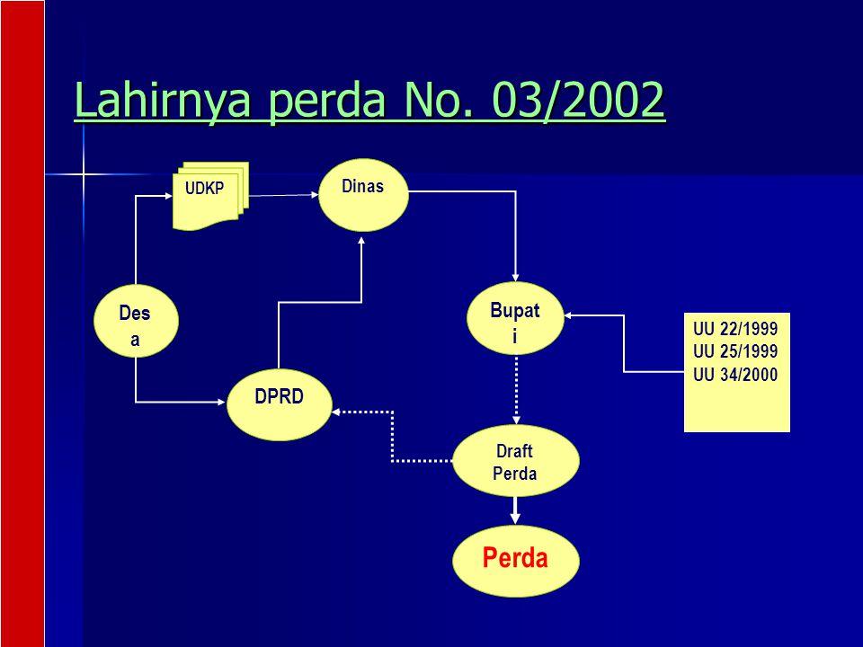 Lahirnya perda No. 03/2002 Perda Bupati Desa DPRD Dinas UU 22/1999