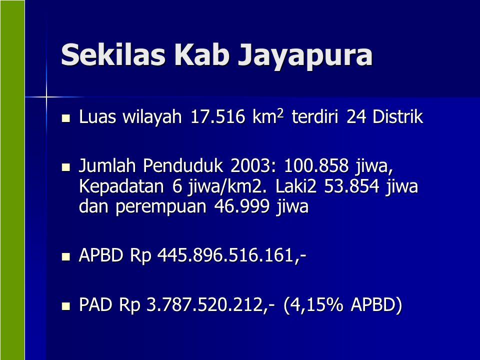 Sekilas Kab Jayapura Luas wilayah 17.516 km2 terdiri 24 Distrik