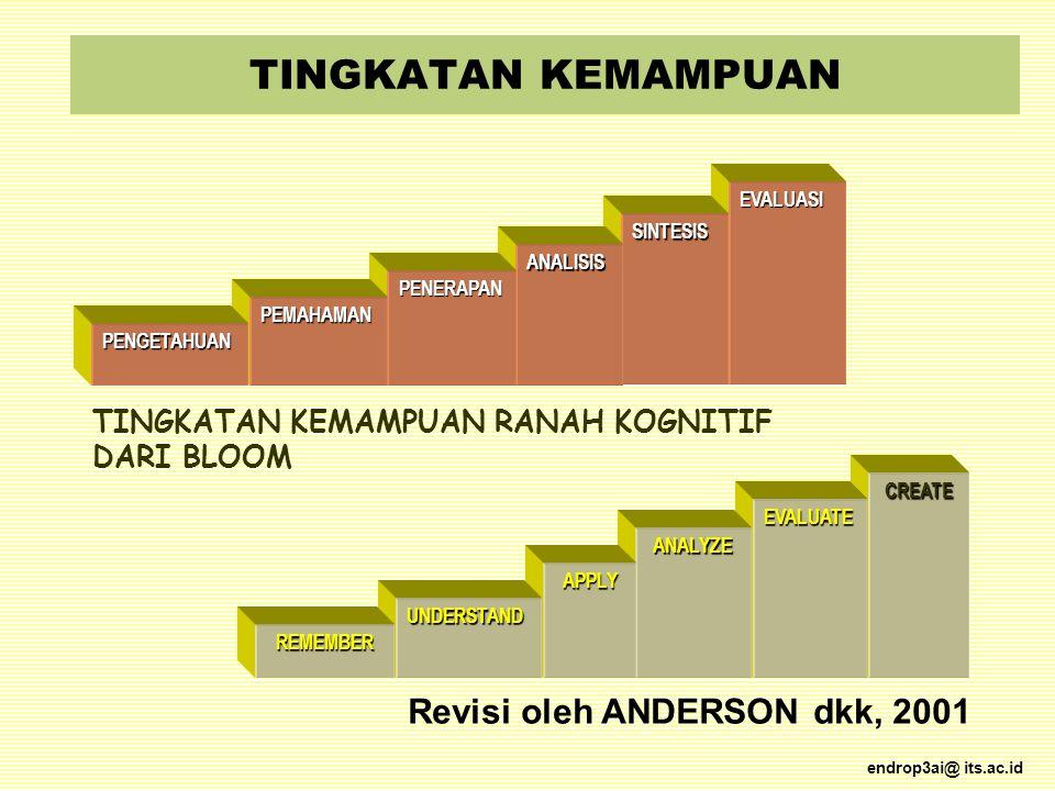 TINGKATAN KEMAMPUAN Revisi oleh ANDERSON dkk, 2001