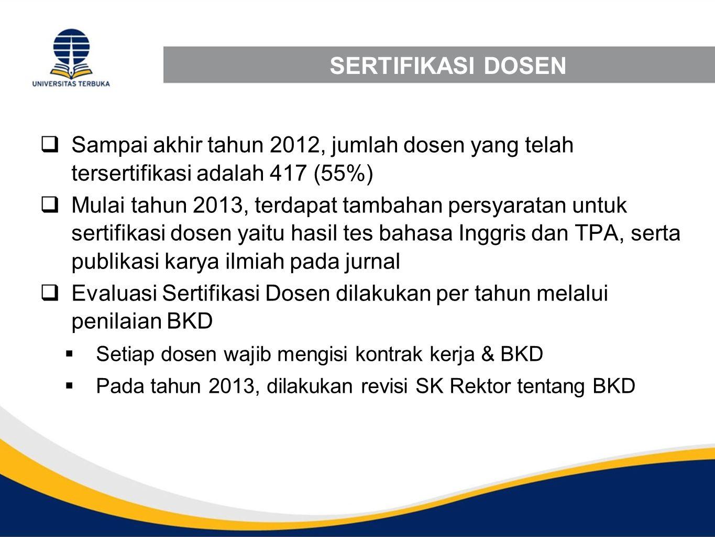 SERTIFIKASI DOSEN Sampai akhir tahun 2012, jumlah dosen yang telah tersertifikasi adalah 417 (55%)