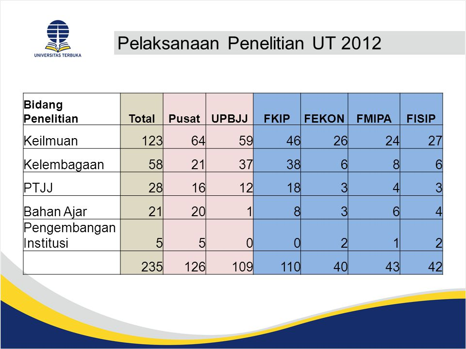 Pelaksanaan Penelitian UT 2012