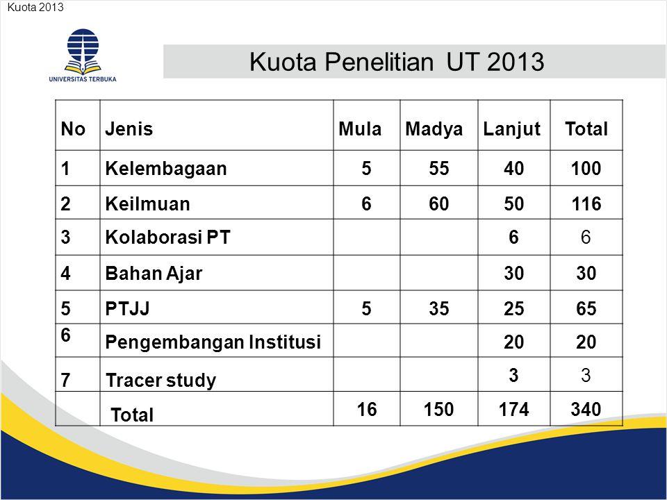 Kuota Penelitian UT 2013 No Jenis Mula Madya Lanjut Total 1