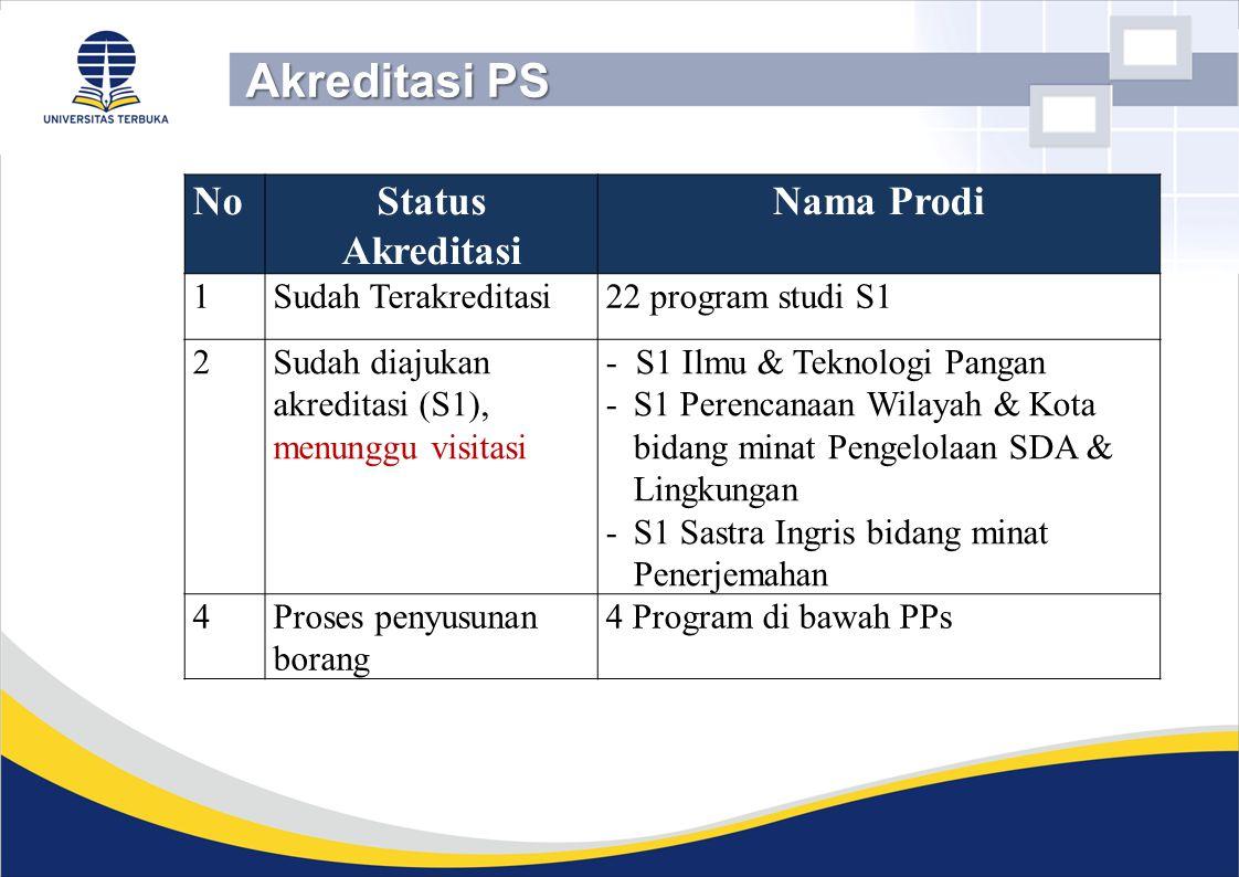 Akreditasi PS No Status Akreditasi Nama Prodi 1 Sudah Terakreditasi
