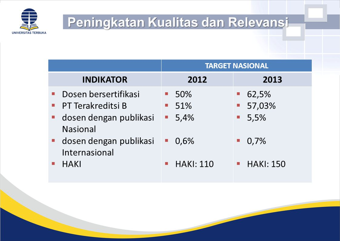 Peningkatan Kualitas dan Relevansi