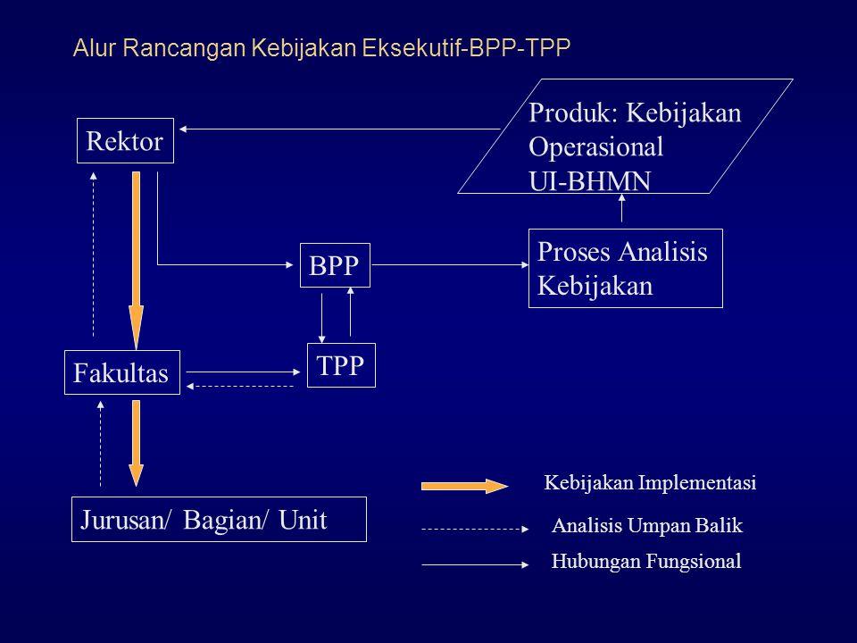 Alur Rancangan Kebijakan Eksekutif-BPP-TPP