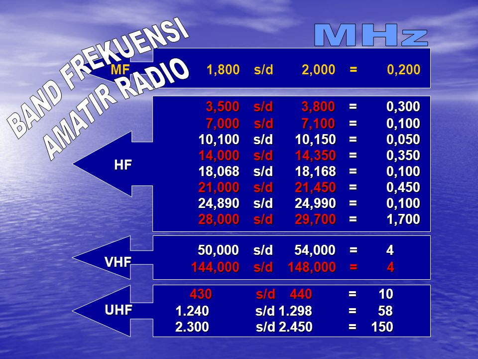 BAND FREKUENSI MHz AMATIR RADIO MF 1,800 s/d 2,000 = 0,200