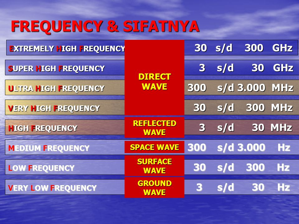 FREQUENCY & SIFATNYA DIRECT WAVE