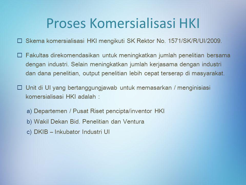 Proses Komersialisasi HKI
