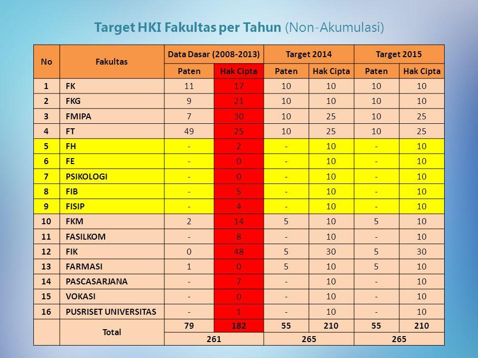 Target HKI Fakultas per Tahun (Non-Akumulasi)