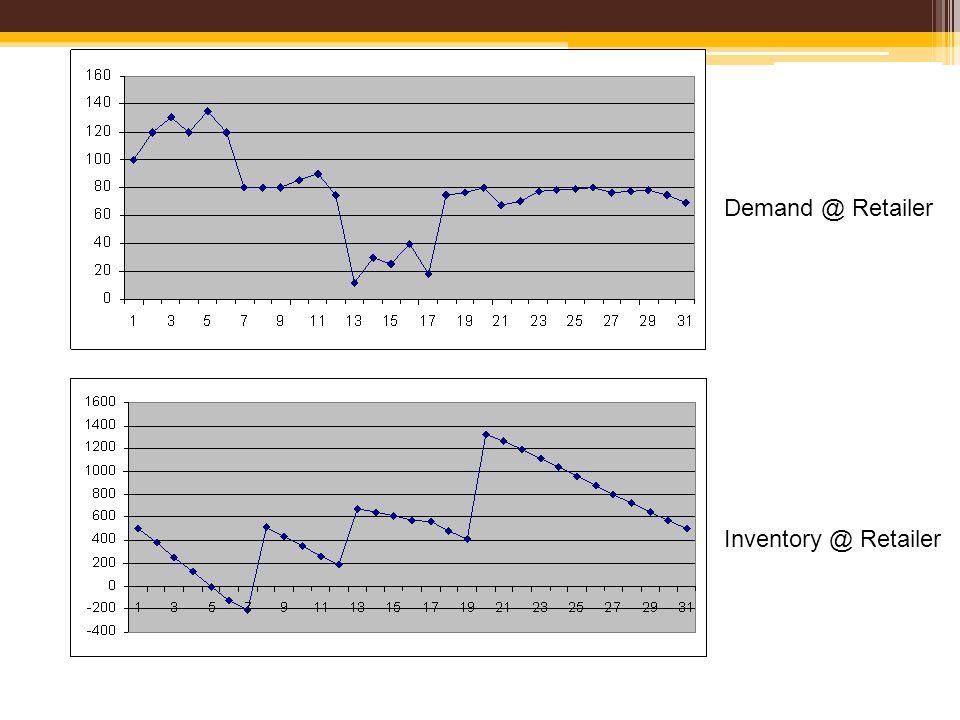 Demand @ Retailer Inventory @ Retailer