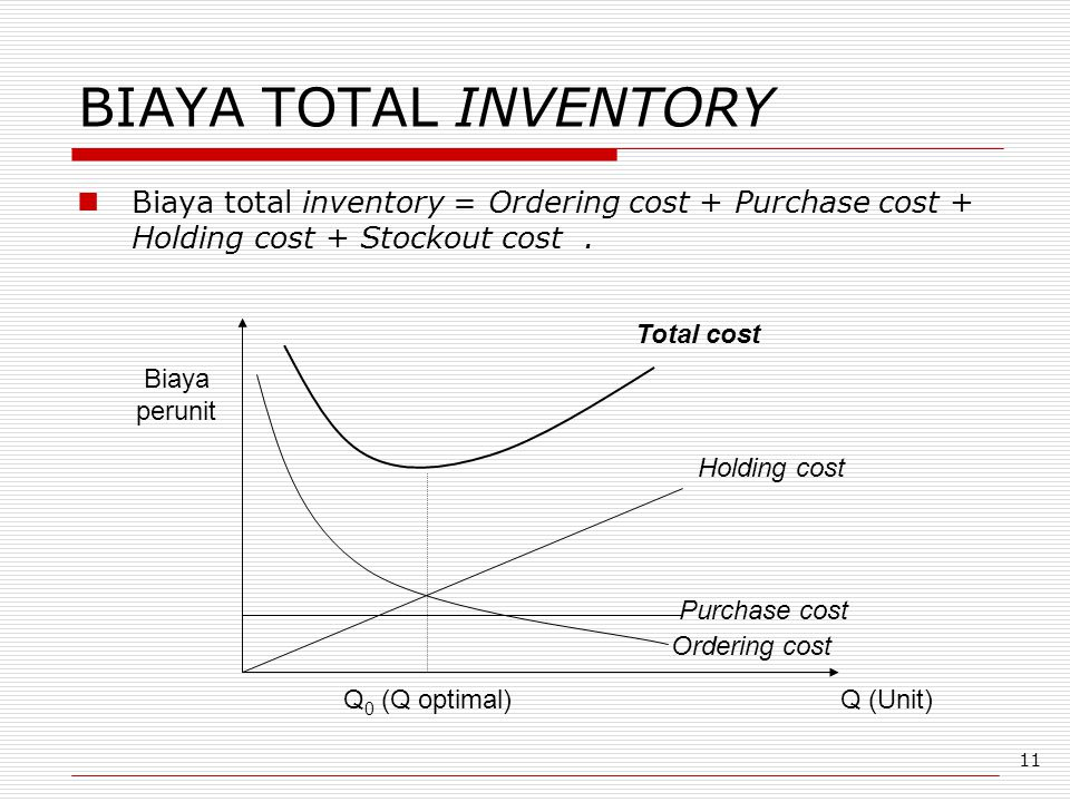 BIAYA TOTAL INVENTORY Biaya total inventory = Ordering cost + Purchase cost + Holding cost + Stockout cost .
