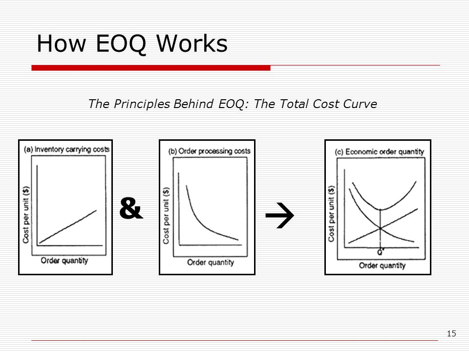 The Principles Behind EOQ: The Total Cost Curve