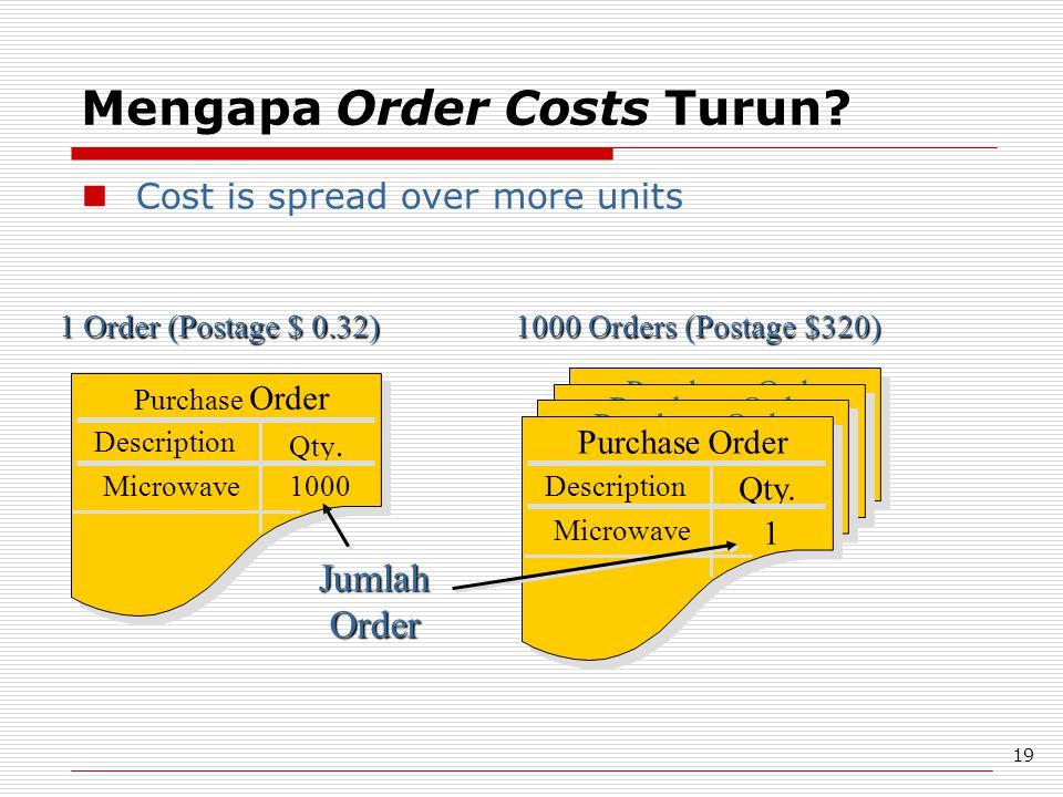 Mengapa Order Costs Turun