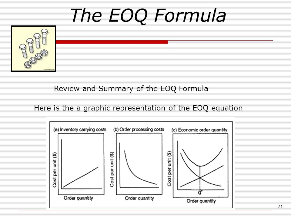 Here is the a graphic representation of the EOQ equation