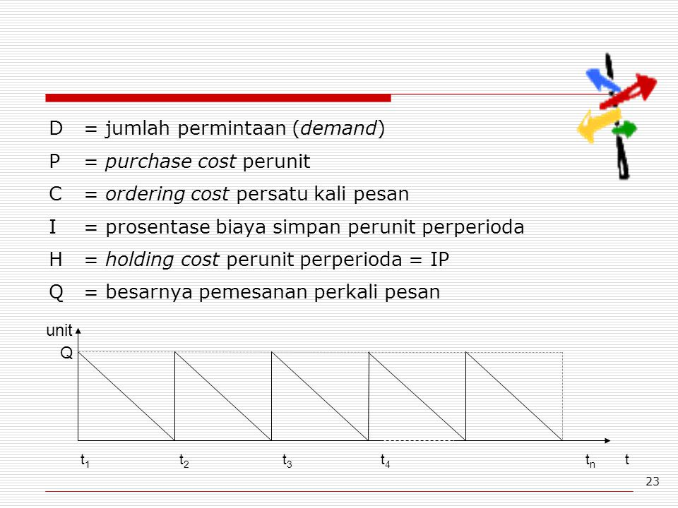 D = jumlah permintaan (demand) P = purchase cost perunit