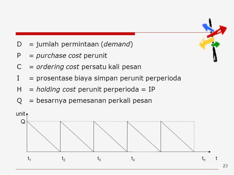 D = jumlah permintaan (demand) P = purchase cost perunit