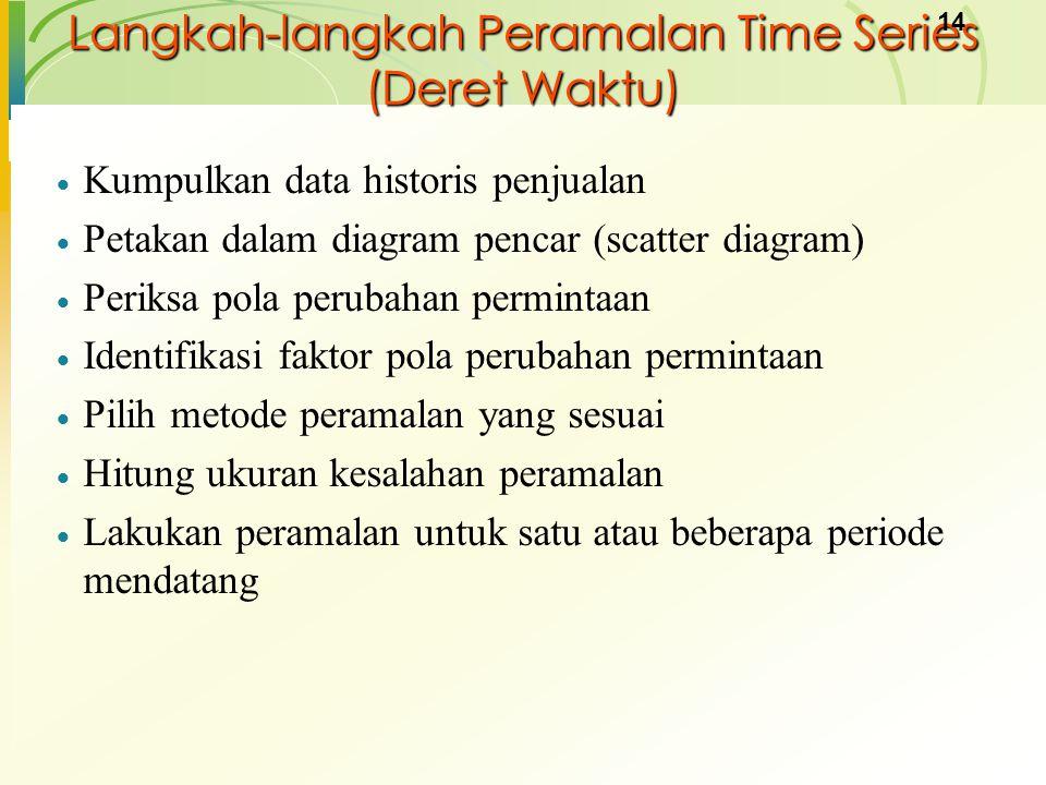 Langkah-langkah Peramalan Time Series (Deret Waktu)