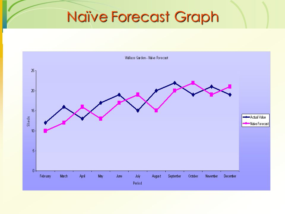 Naïve Forecast Graph