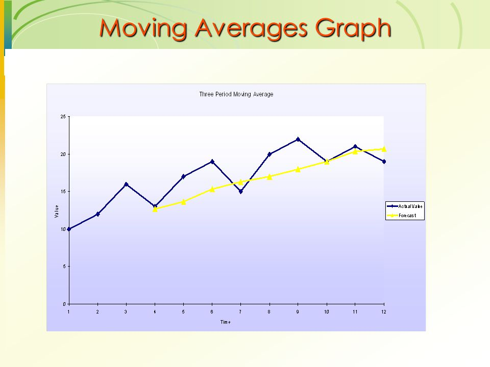 Moving Averages Graph