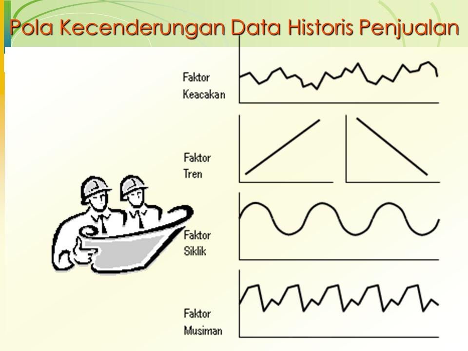 Pola Kecenderungan Data Historis Penjualan