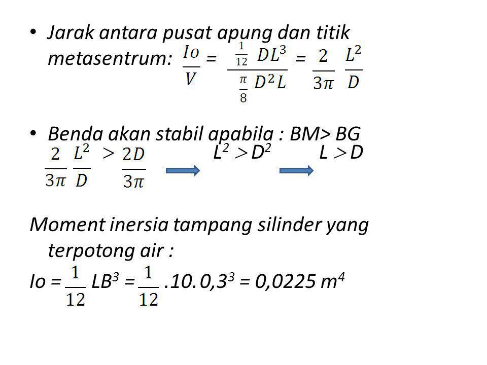 Jarak antara pusat apung dan titik metasentrum: = =