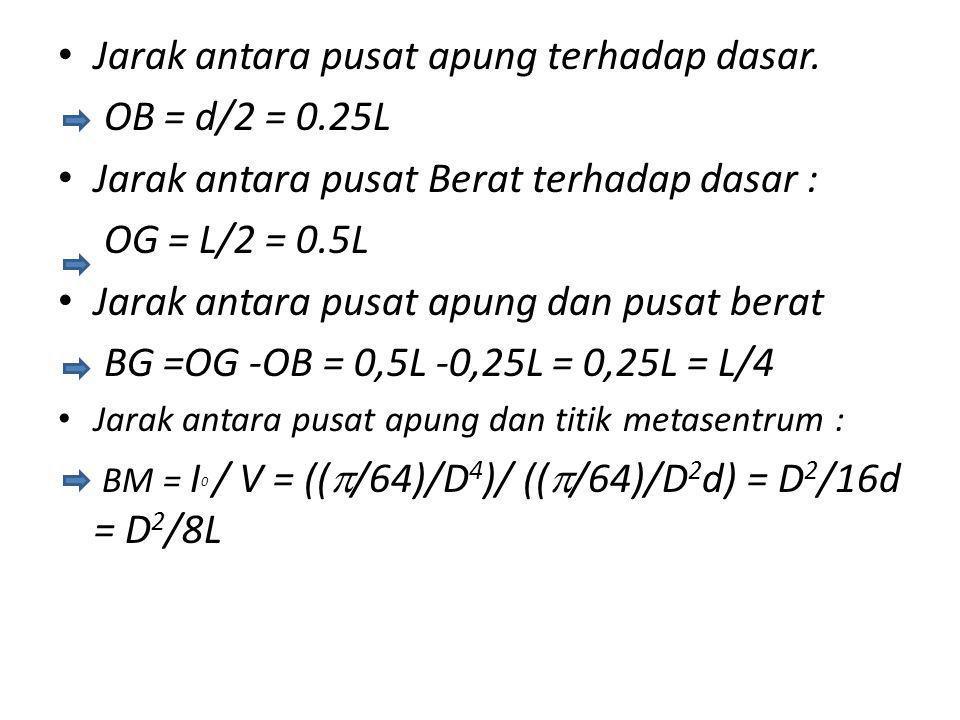 Jarak antara pusat apung terhadap dasar. OB = d/2 = 0.25L