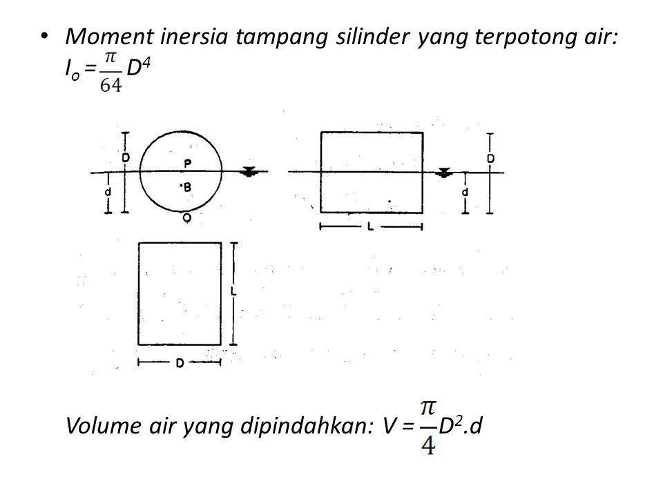 Moment inersia tampang silinder yang terpotong air: Io = D4