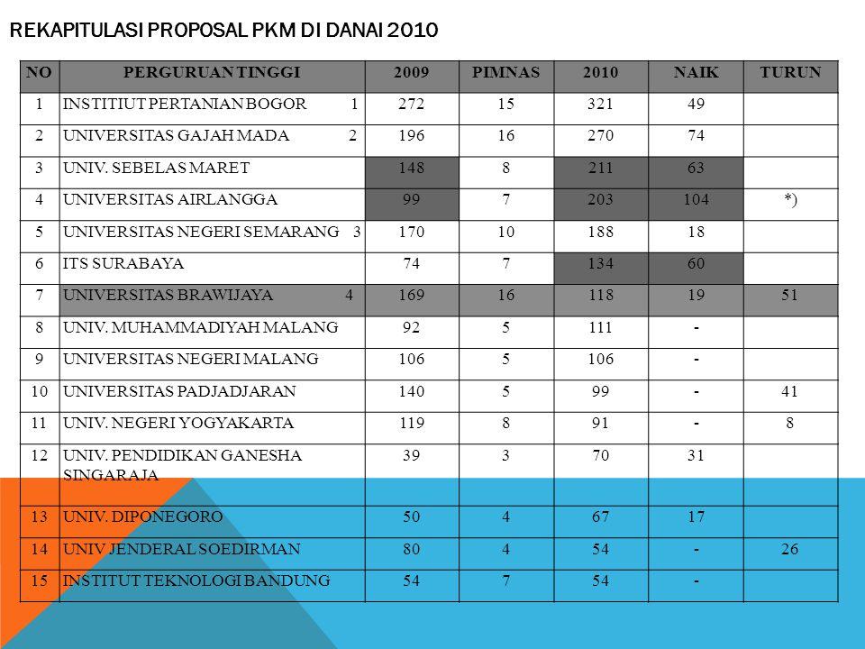 REKAPITULASI PROPOSAL PKM DI DANAI 2010
