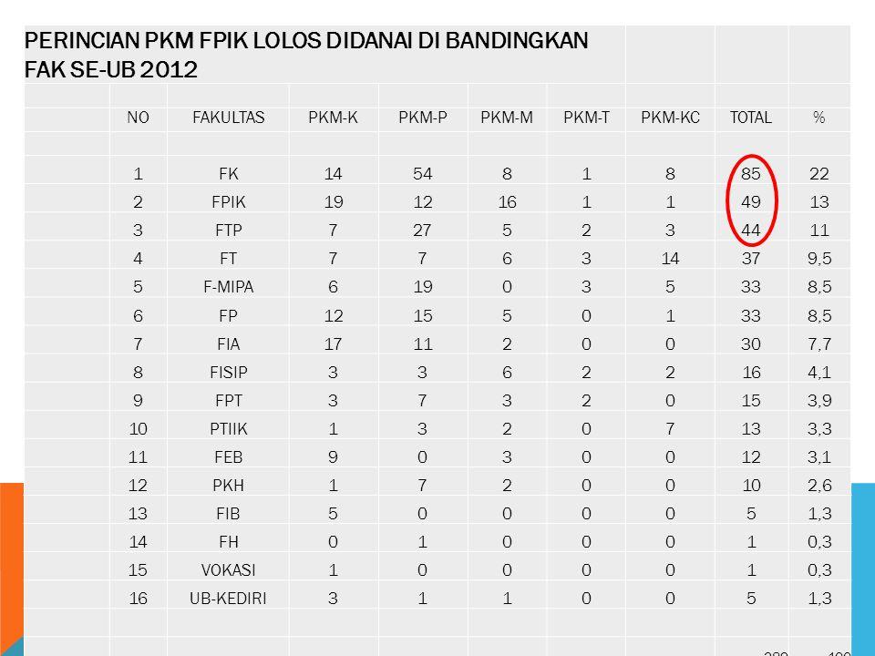 PERINCIAN PKM FPIK LOLOS DIDANAI DI BANDINGKAN FAK SE-UB 2012