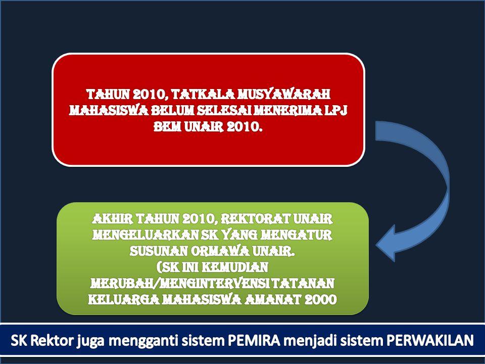 SK Rektor juga mengganti sistem PEMIRA menjadi sistem PERWAKILAN