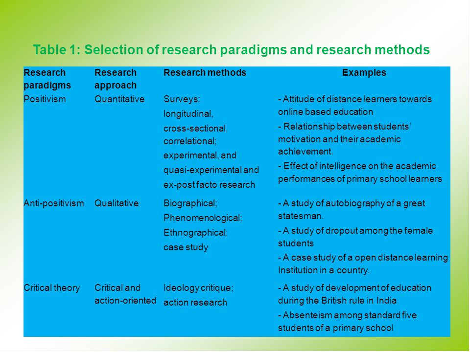 Table 1: Selection of research paradigms and research methods