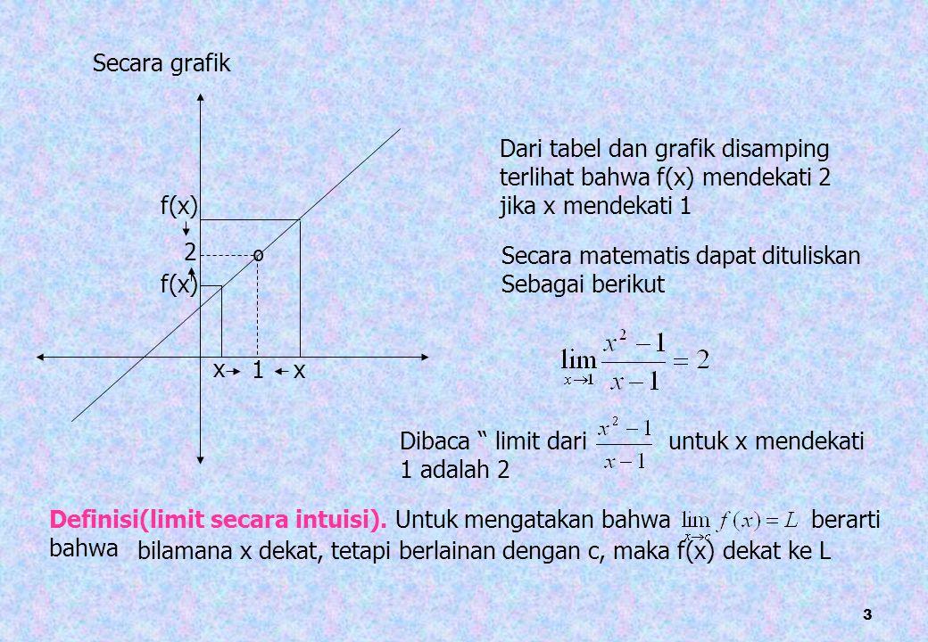 Secara grafik 1. º. Dari tabel dan grafik disamping. terlihat bahwa f(x) mendekati 2. jika x mendekati 1.