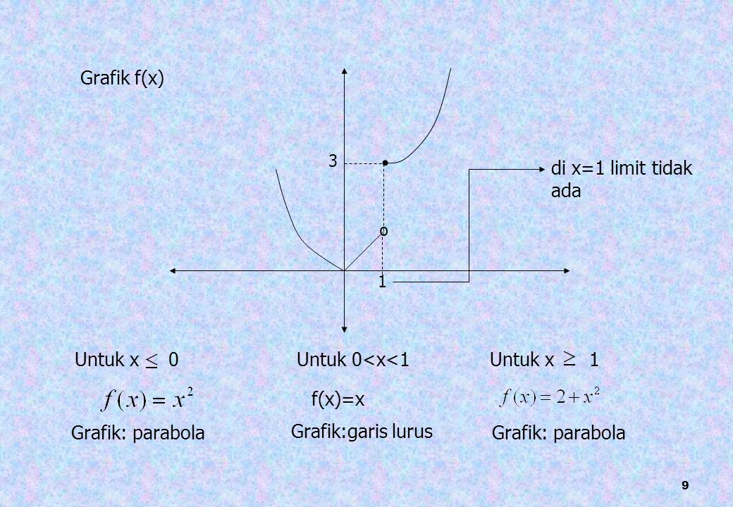 Grafik f(x) di x=1 limit tidak ada º Untuk x 0 Untuk 0<x<1