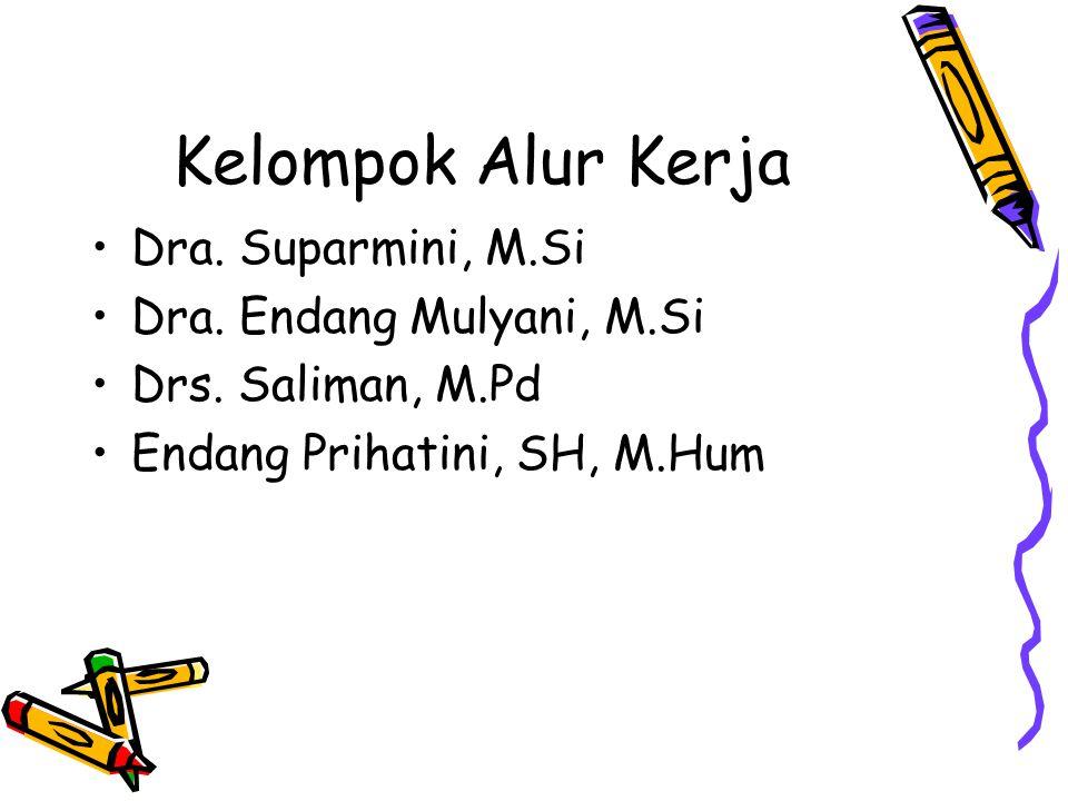 Kelompok Alur Kerja Dra. Suparmini, M.Si Dra. Endang Mulyani, M.Si