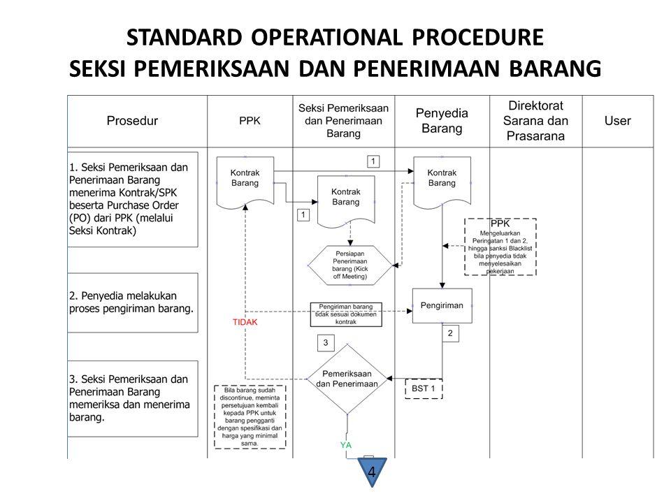 STANDARD OPERATIONAL PROCEDURE SEKSI PEMERIKSAAN DAN PENERIMAAN BARANG